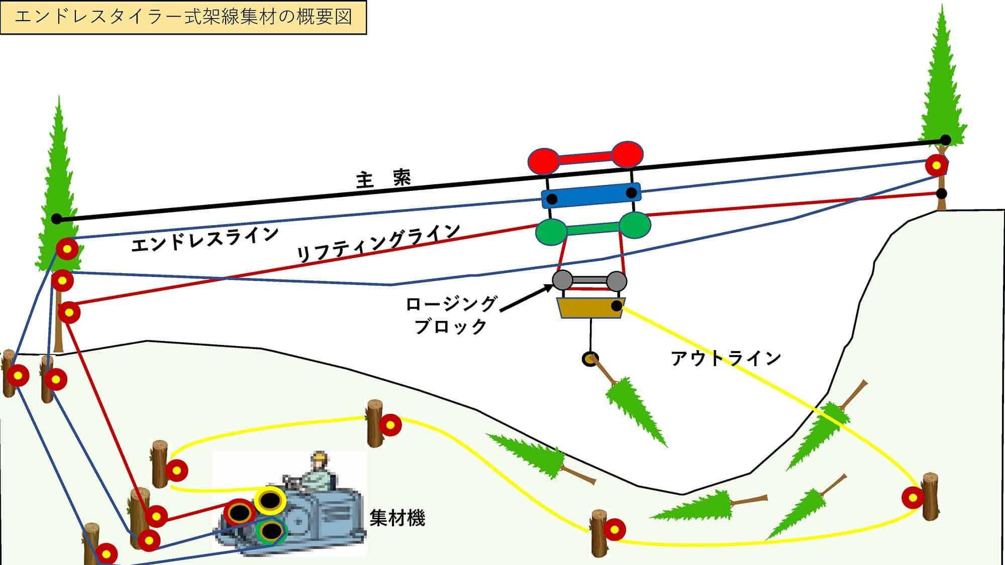 「エンドレスタイラー式」の架線集材